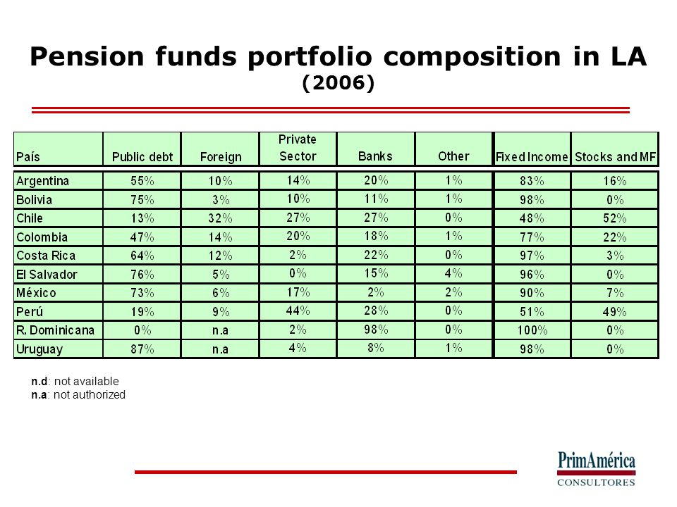 Pension funds portfolio diversification rules (Limits by asset class. % Pension Funds)
