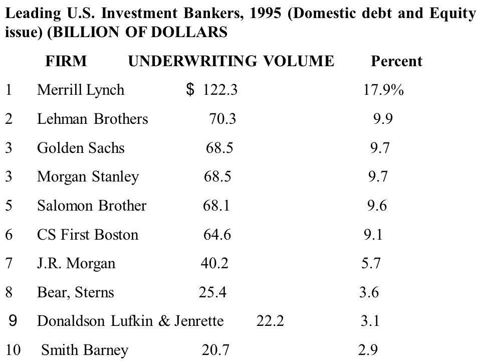 Table 2-6 Public and Privately Placed Corporate Debt Placed Domestically (Gross proceeds of All New U.S.