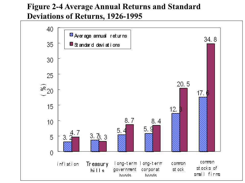 Figure 2-5 Rates of Return and Standard Deviations, 1926-1995