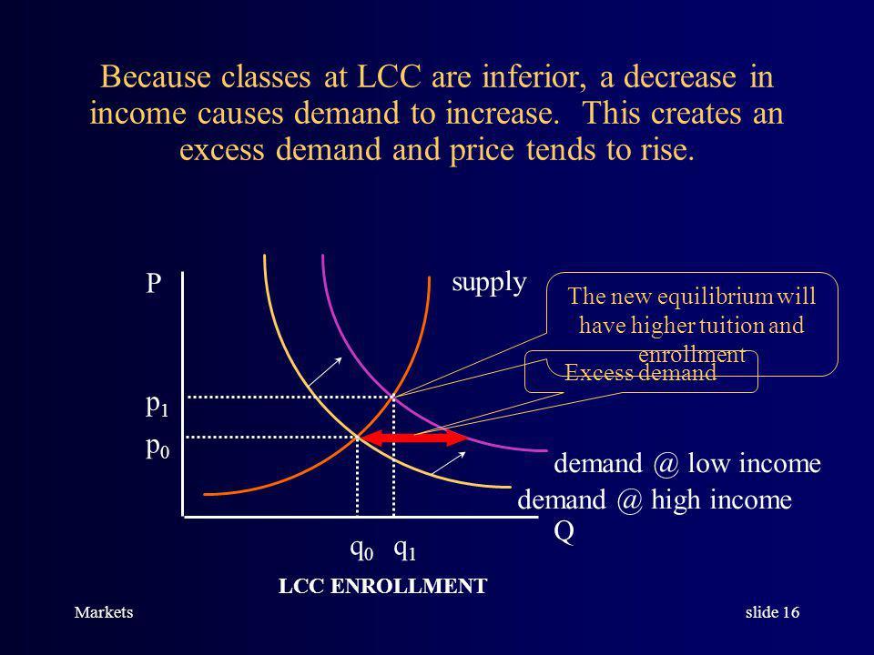 Marketsslide 15 P Q p0p0 q0q0 Classes at Lansing Community College are an inferior good.