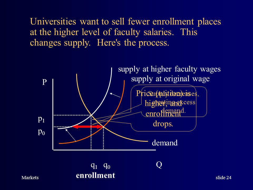 Marketsslide 23 p (tuition) Q p0p0 q0q0 Enrollment supply at original wage demand Classes at universities are produced using faculty labor services, a