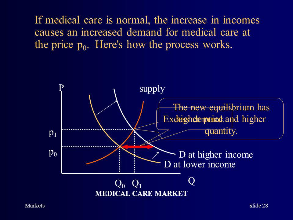Marketsslide 27 THE MARKET FOR MEDICAL CARE IS IN EQUILIBRIUM, AND CONSUMERS INCOMES INCREASE.