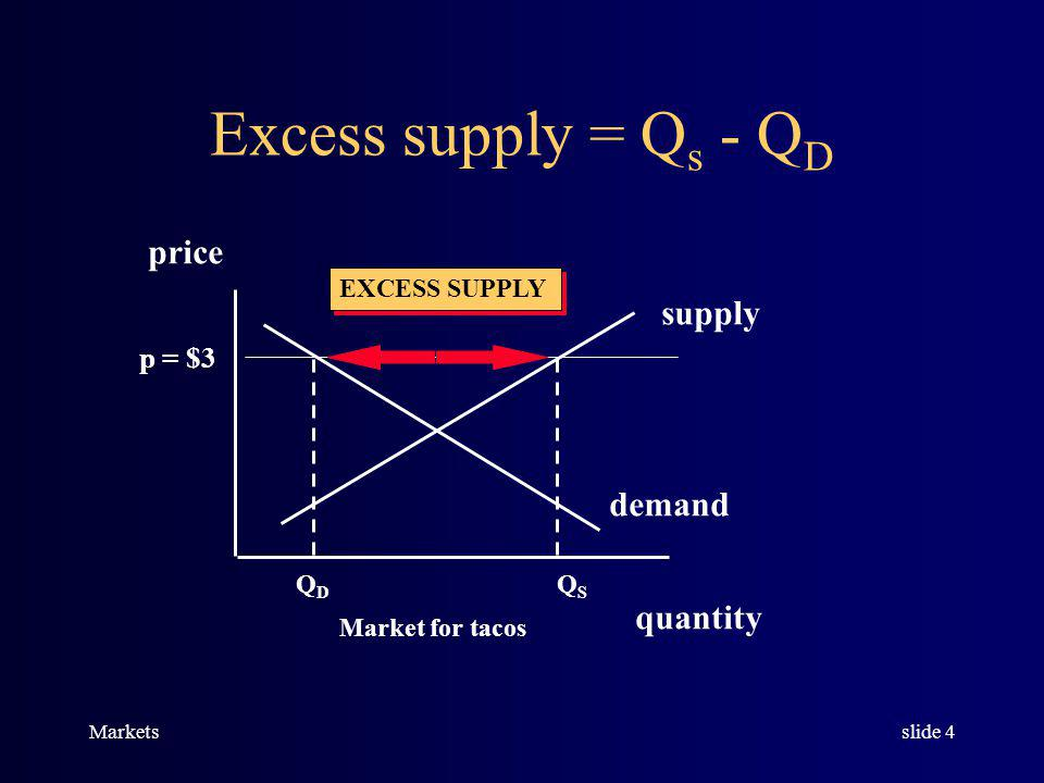 Marketsslide 3 Excess demand exists when, at the current price, the quantity demanded is greater than quantity supplied.