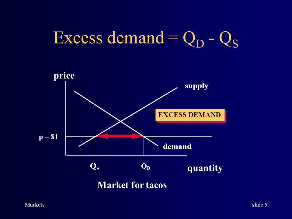 Marketsslide 4 Excess supply = Q s - Q D Market for tacos supply demand price quantity p = $3 QDQD QSQS EXCESS SUPPLY