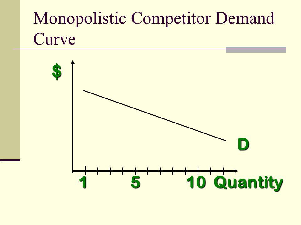 $ Quantity D 1 5 10 Monopolistic Competitor Demand Curve