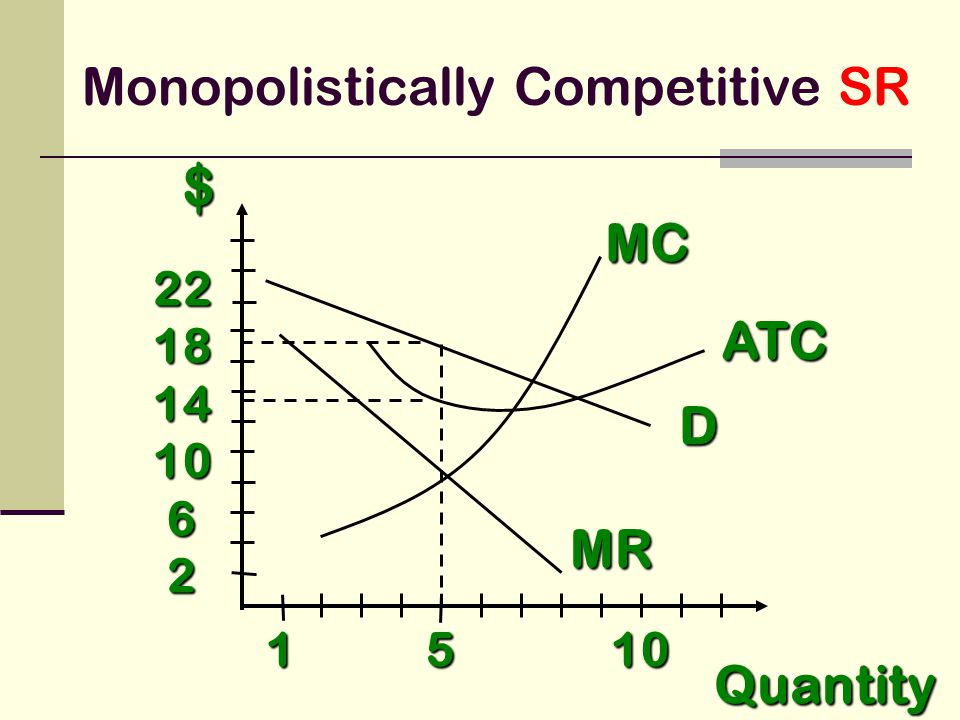$ Quantity D 1 5 10 2218141062 MR MC ATC Monopolistically Competitive SR