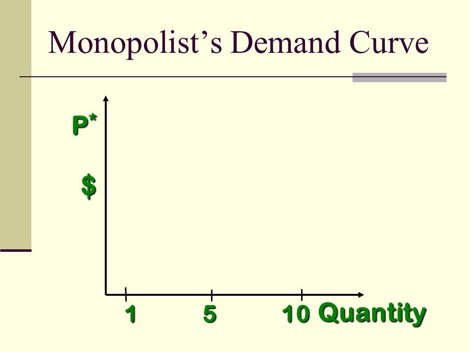 $ Quantity P*P*P*P* 1 5 10 Monopolists Demand Curve