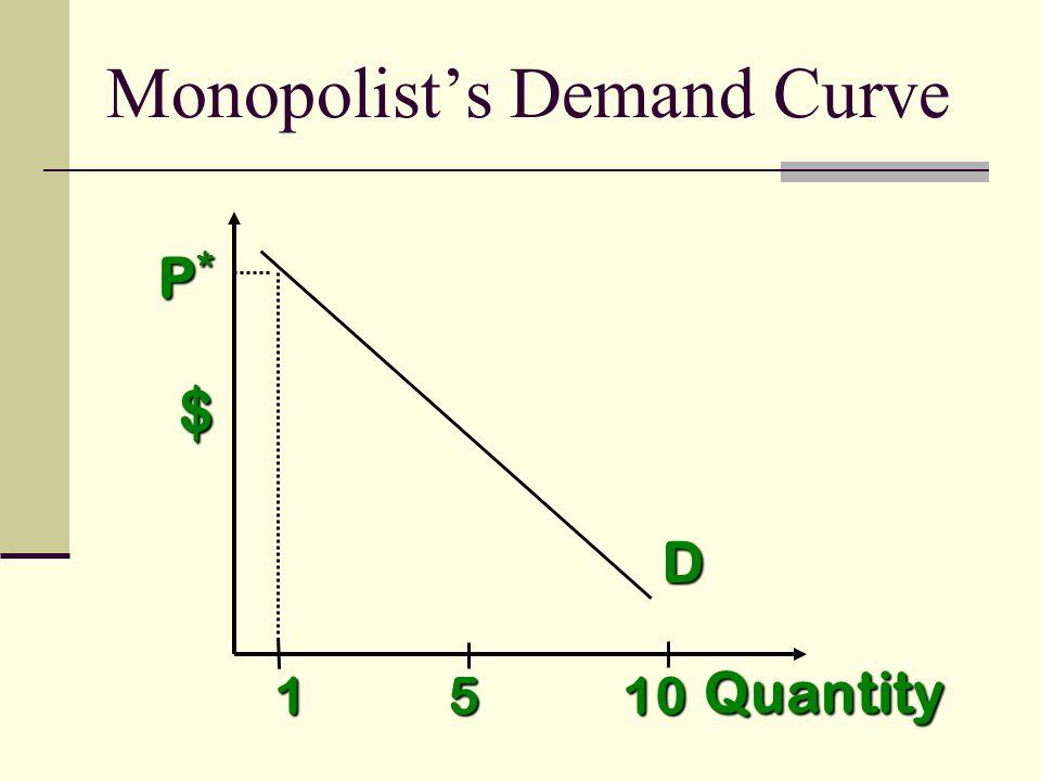 $ Quantity P*P*P*P* D 1 5 10 Monopolists Demand Curve