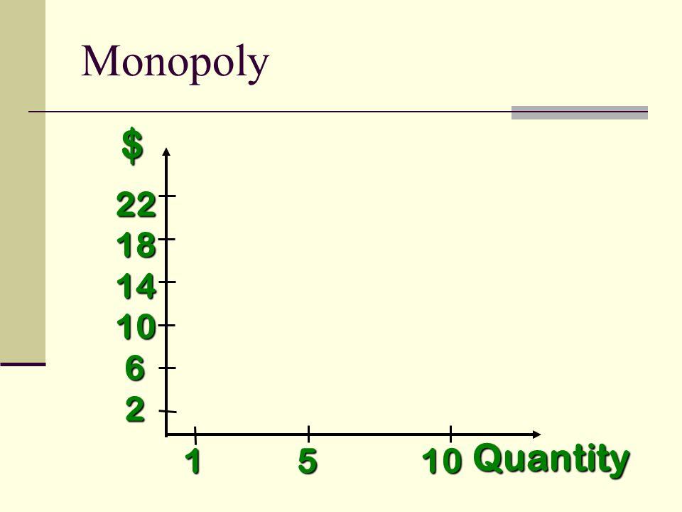 $ Quantity 1 5 10 2218141062 Monopoly