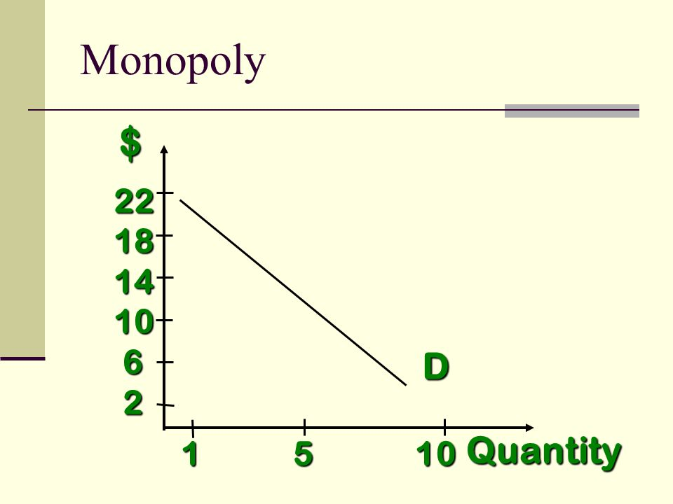 $ Quantity D 1 5 10 2218141062 Monopoly