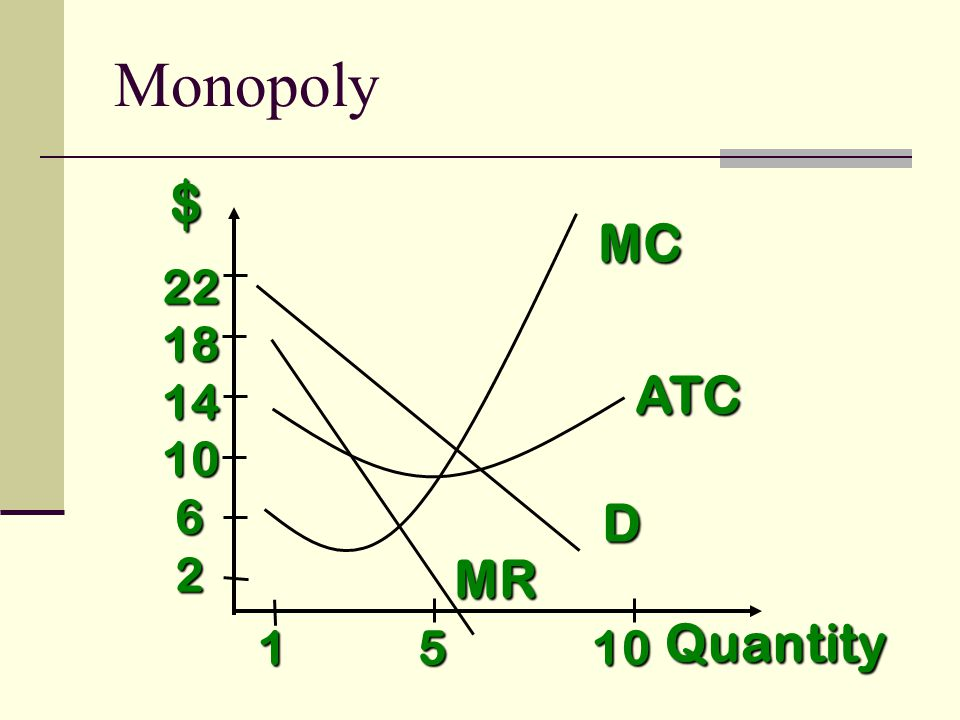 $ Quantity D 1 5 10 2218141062 MR MC ATC Monopoly