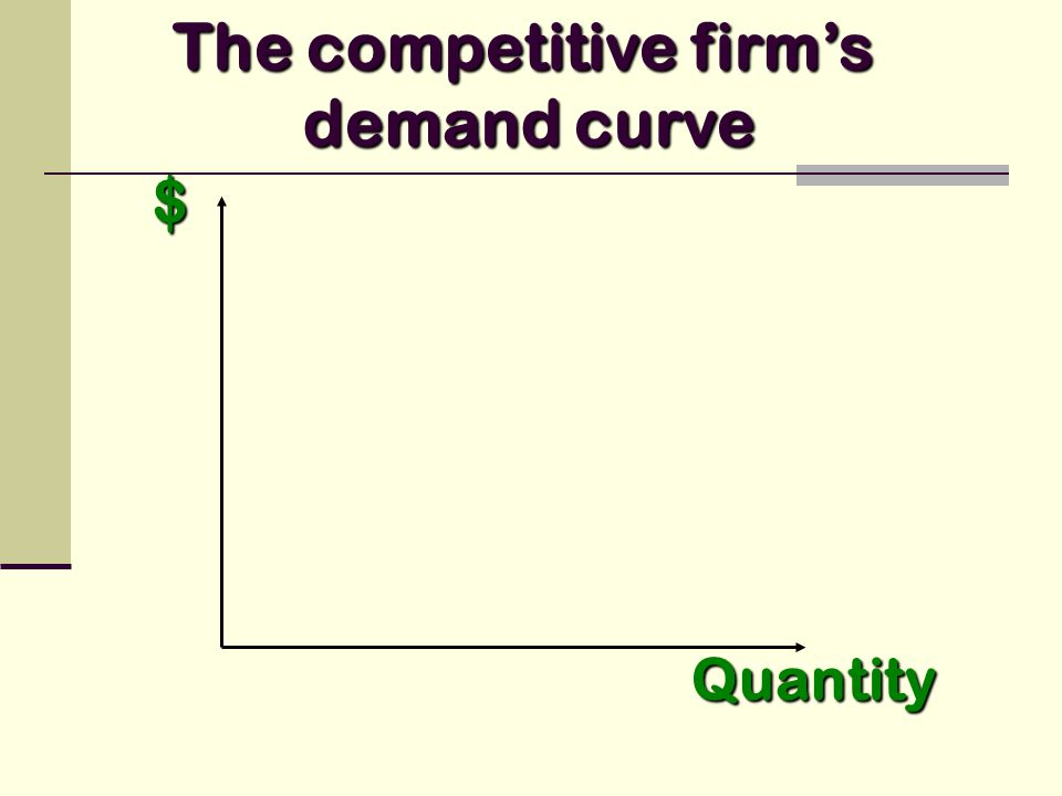 $ Quantity The competitive firms demand curve