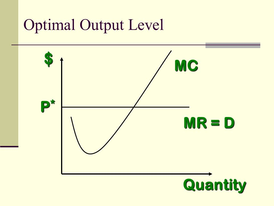 $ MC MR = D Quantity P*P*P*P* Optimal Output Level