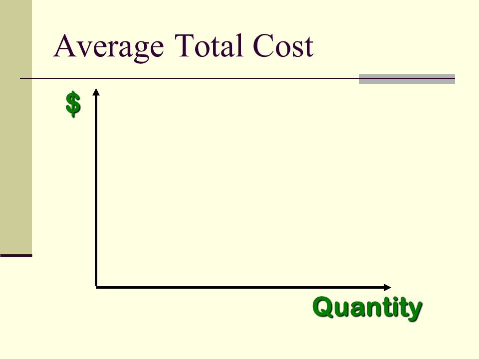 $ Quantity Average Total Cost