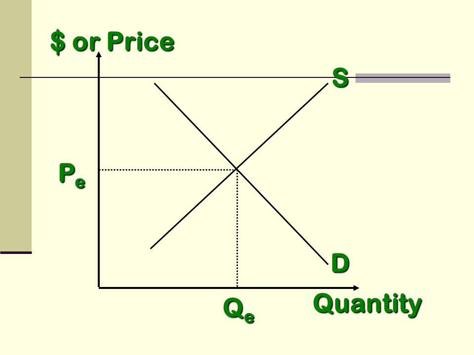 $ or Price S D Quantity PePePePe QeQeQeQe