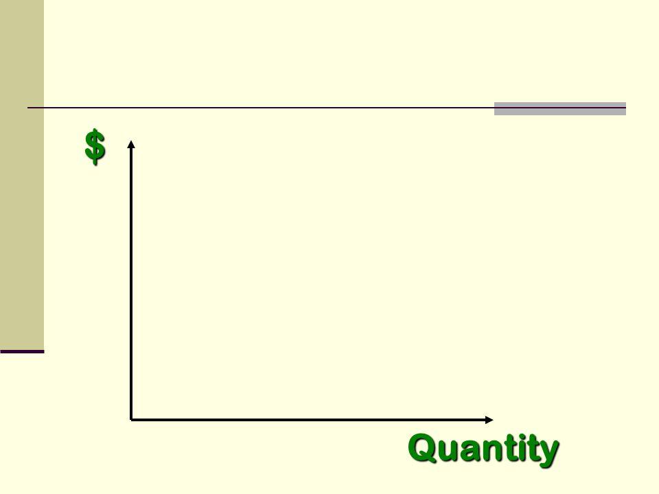 $ Quantity