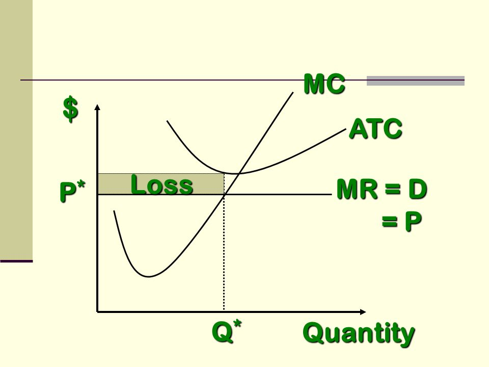 $ MC MR = D = P = P Quantity ATC Q*Q*Q*Q* P*P*P*P* Loss