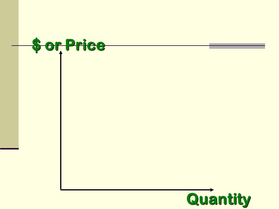 $ or Price Quantity