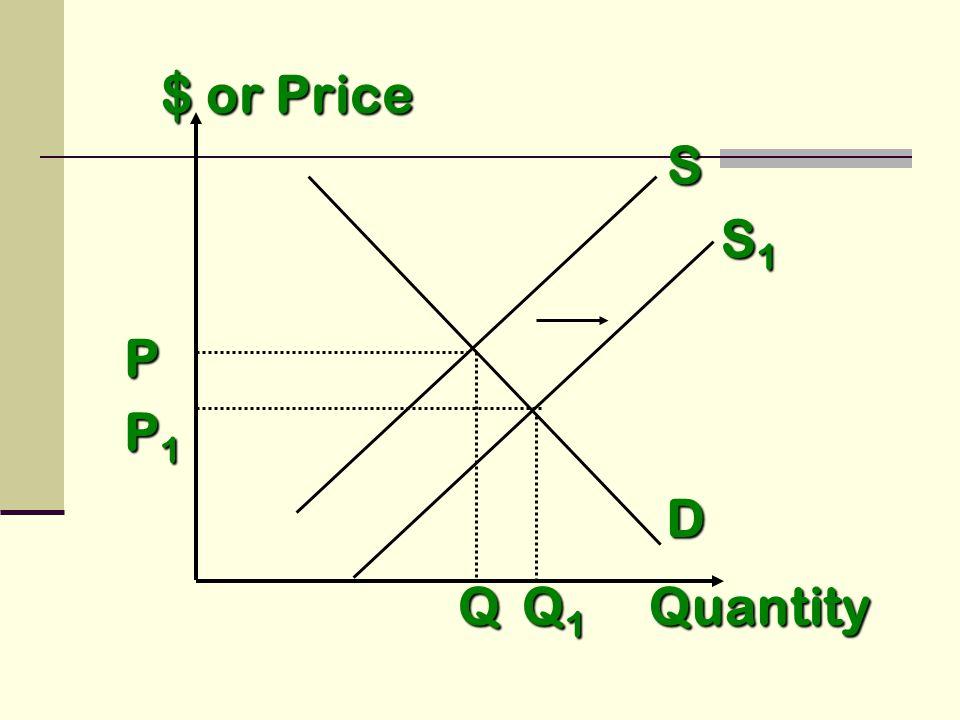 S D Quantity P Q S1S1S1S1 P1P1P1P1 Q1Q1Q1Q1