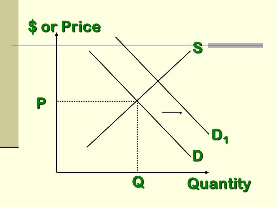 S D Quantity P Q D1D1D1D1