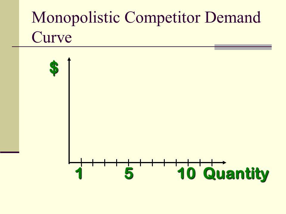 $ Quantity 1 5 10 Monopolistic Competitor Demand Curve