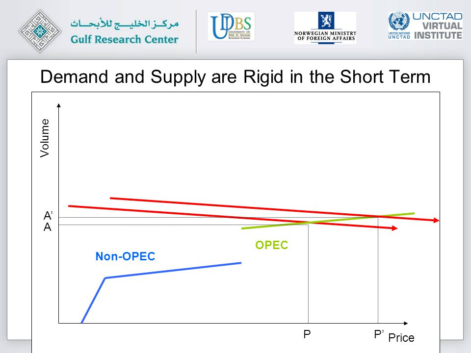 Copyright © Gulf Research Center 2010 All rights reserved Price Volume Non-OPEC OPEC Demand and Supply are Rigid in the Short Term A A PP