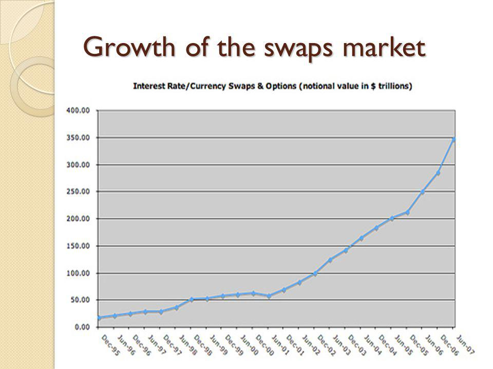 Growth of the swaps market
