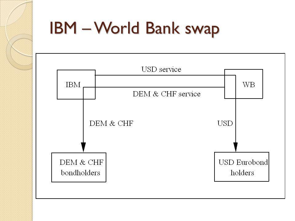 IBM – World Bank swap