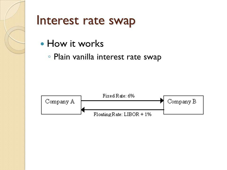 Other examples of swaps Sallie Mae and IT&T Financial Corporation Occurred in 1982 First major domestic interest rate swap Plain vanilla swap Sears & Roebuck Hedged against interest rate risk Secondary market helped the use of the swap