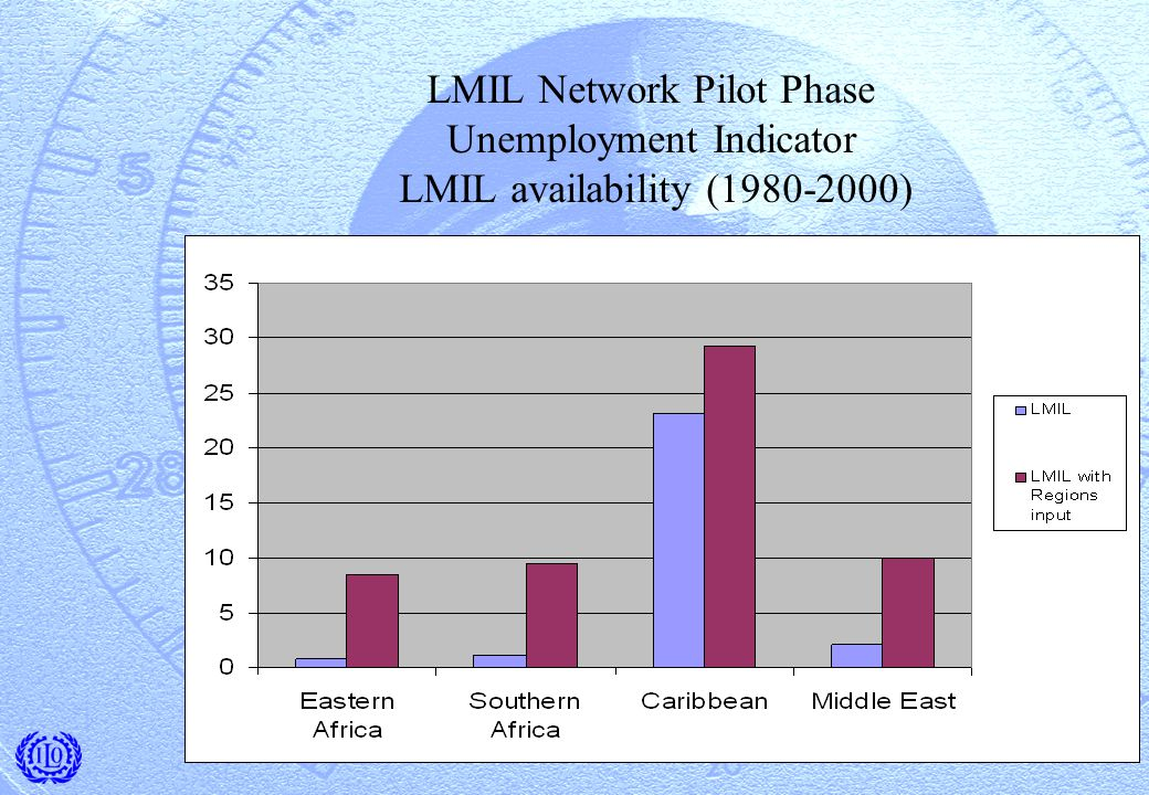 LMIL Network Pilot Phase Unemployment Indicator LMIL availability (1980-2000)