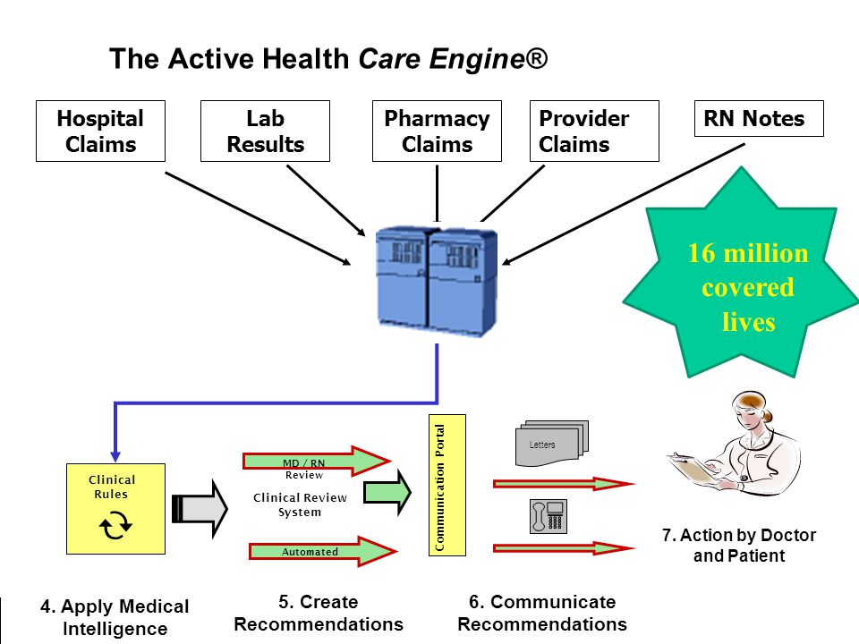 Jonathan C. Javitt, M.D., M.P.H.: NEI/FDA Endpoints Meeting. November 28, 2006 The Active Health Care Engine® Hospital Claims Lab Results Pharmacy Cla