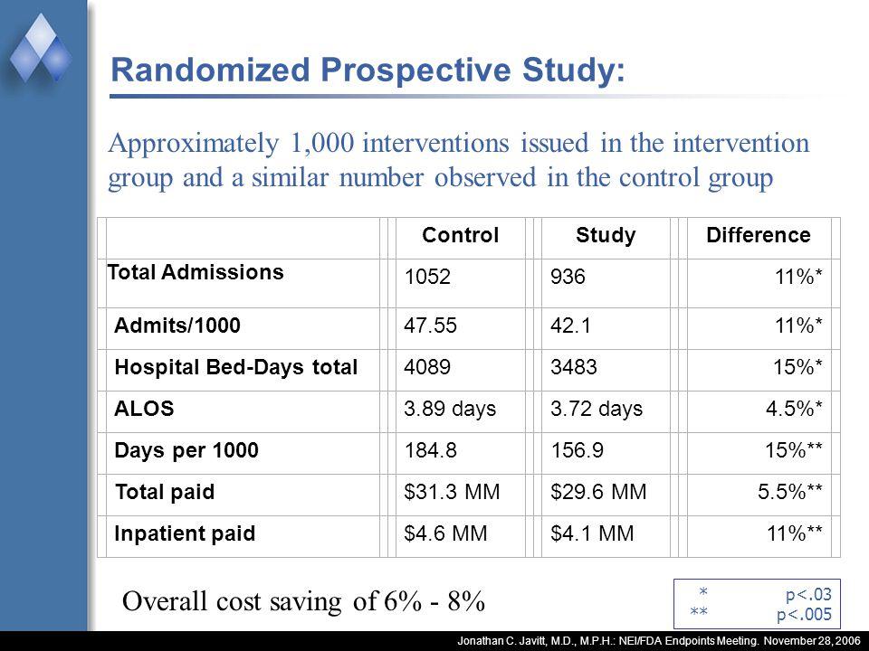 Jonathan C. Javitt, M.D., M.P.H.: NEI/FDA Endpoints Meeting. November 28, 2006 Randomized Prospective Study: ControlStudyDifference Total Admissions 1