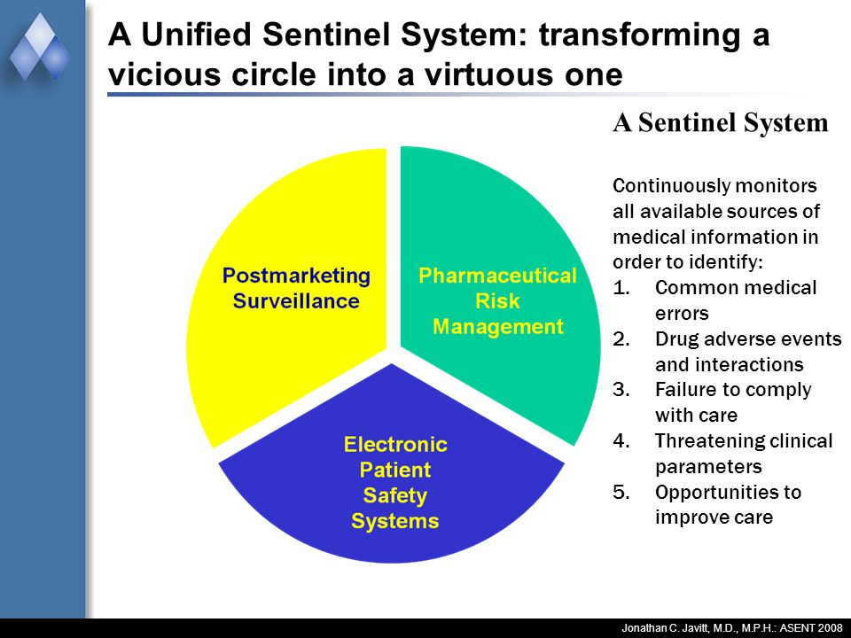 A Unified Sentinel System: transforming a vicious circle into a virtuous one Jonathan C. Javitt, M.D., M.P.H.: ASENT 2008 A Sentinel System Continuous