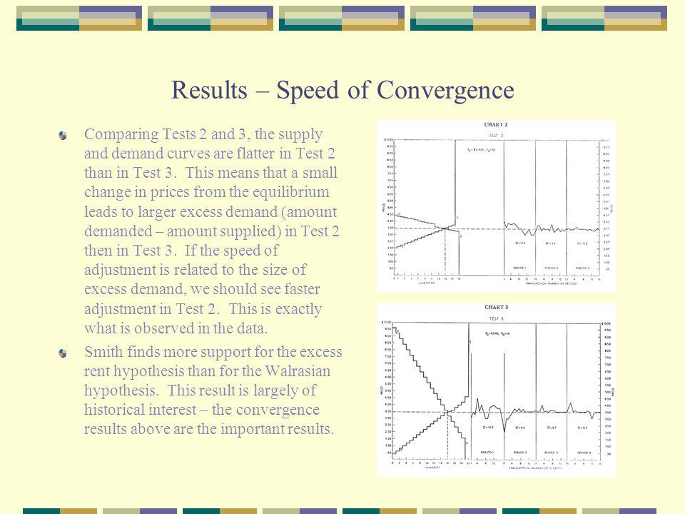Results – Speed of Convergence Comparing Tests 2 and 3, the supply and demand curves are flatter in Test 2 than in Test 3.