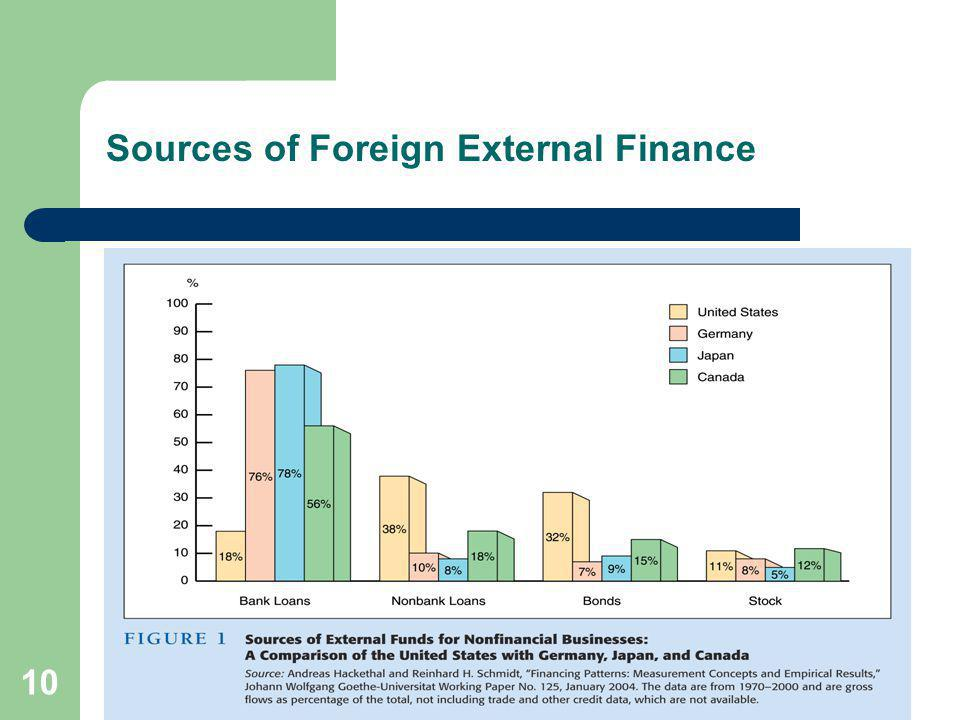10 Sources of Foreign External Finance