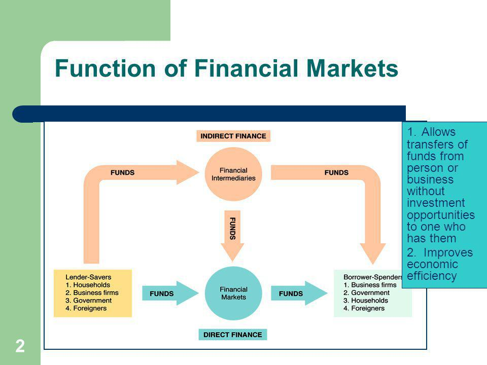 2 Function of Financial Markets 1. Allows transfers of funds from person or business without investment opportunities to one who has them 2. Improves