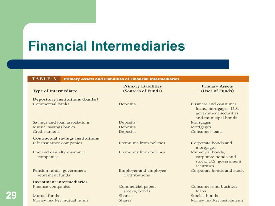 29 Financial Intermediaries