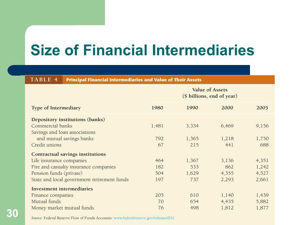 30 Size of Financial Intermediaries