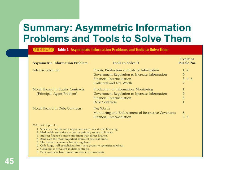 45 Summary: Asymmetric Information Problems and Tools to Solve Them