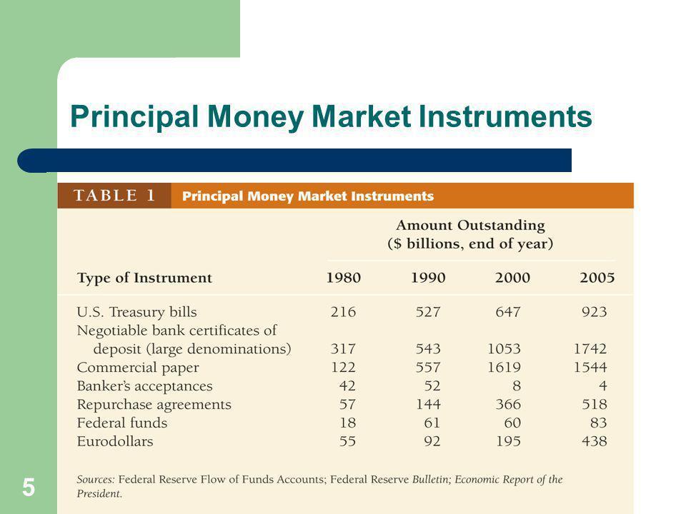 5 Principal Money Market Instruments