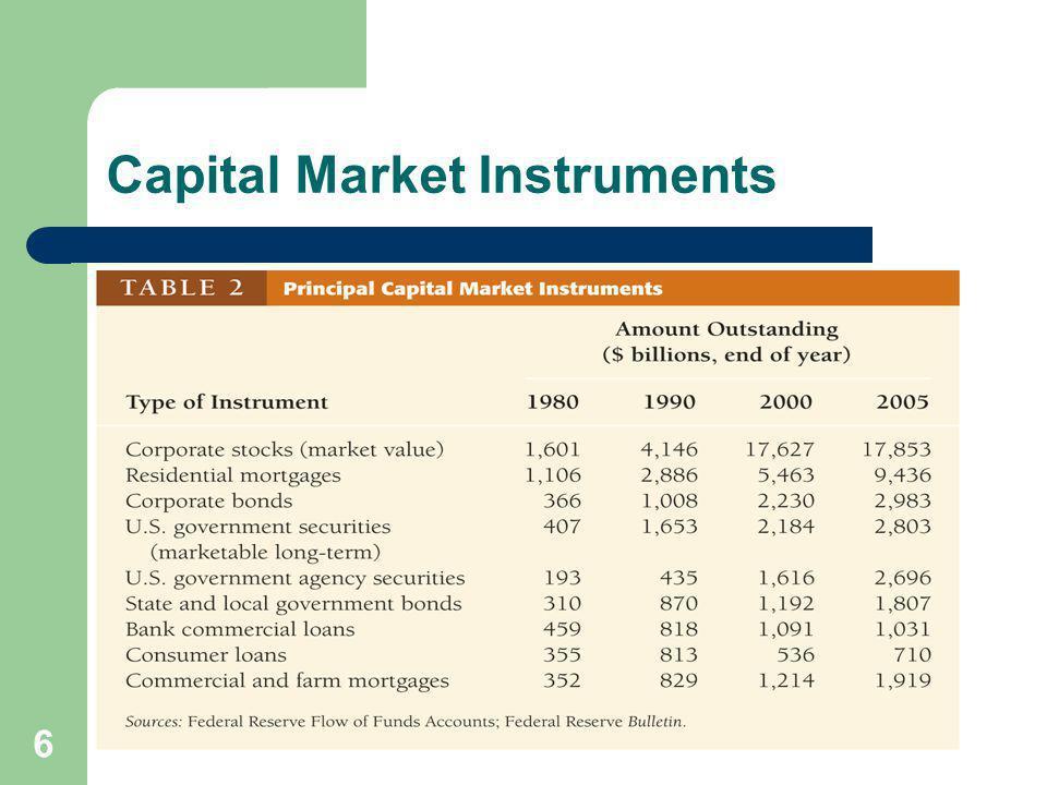 6 Capital Market Instruments