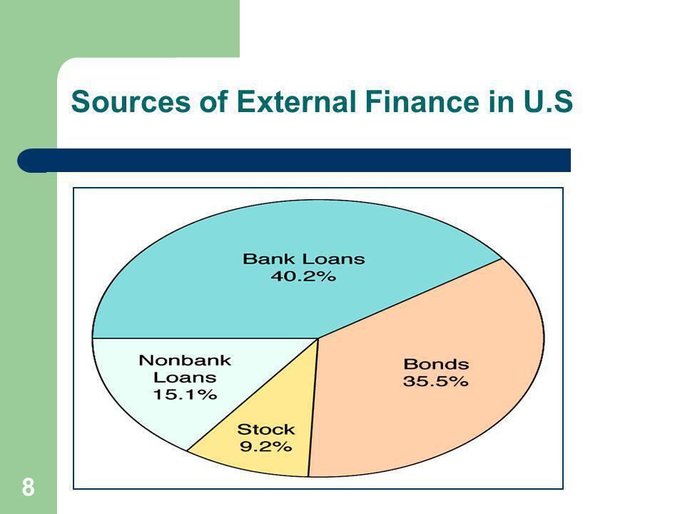 8 Sources of External Finance in U.S