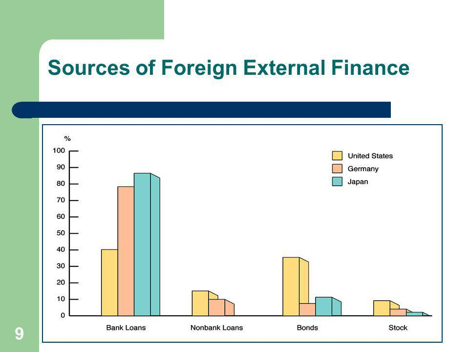 9 Sources of Foreign External Finance