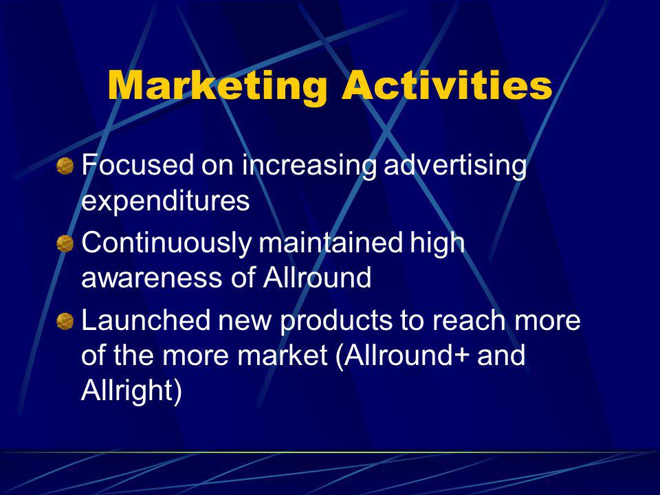 Marketing Activities Focused on increasing advertising expenditures Continuously maintained high awareness of Allround Launched new products to reach more of the more market (Allround+ and Allright)