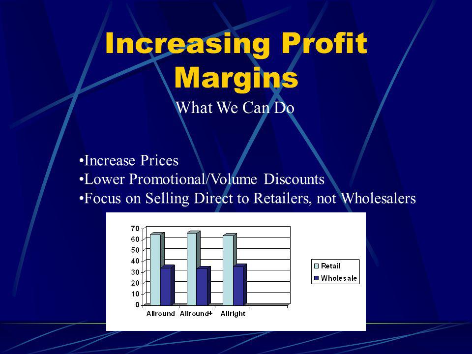 Increasing Profit Margins What We Can Do Increase Prices Lower Promotional/Volume Discounts Focus on Selling Direct to Retailers, not Wholesalers