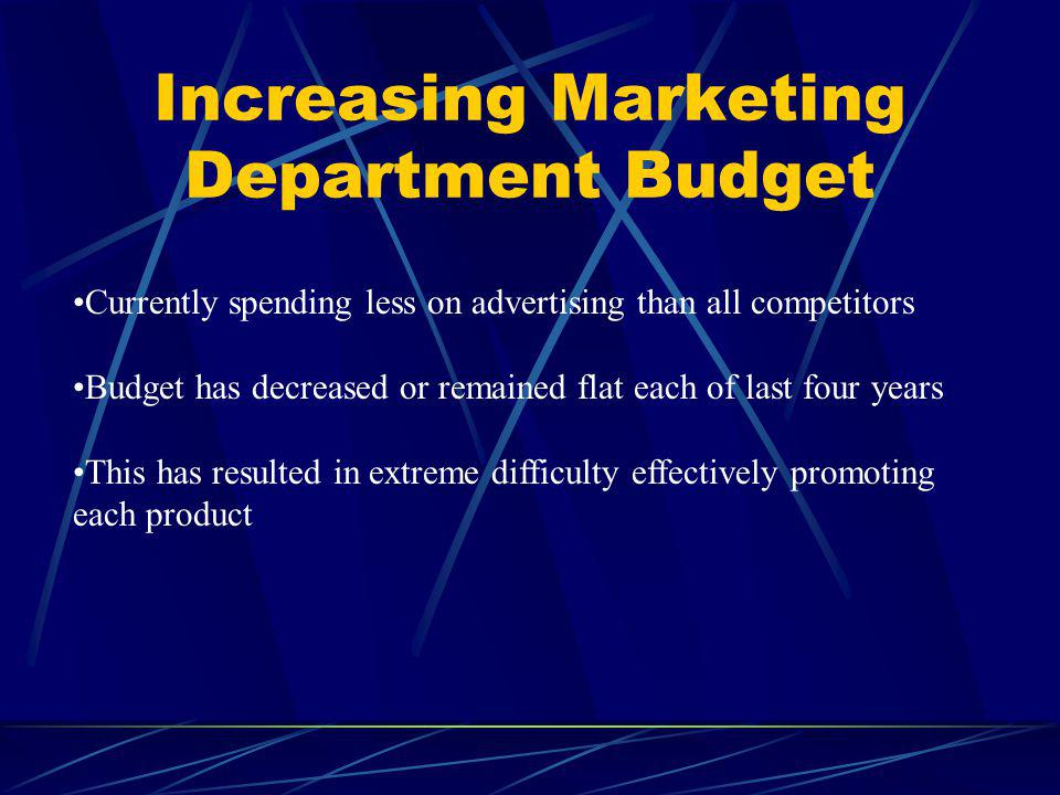 Increasing Marketing Department Budget Currently spending less on advertising than all competitors Budget has decreased or remained flat each of last four years This has resulted in extreme difficulty effectively promoting each product