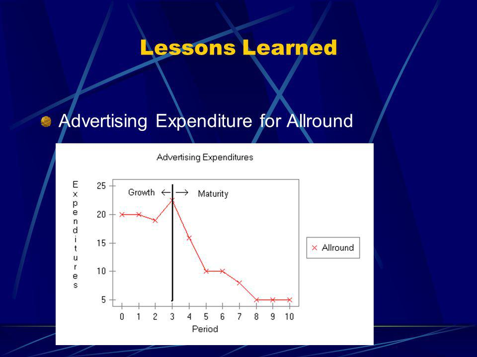 Lessons Learned Advertising Expenditure for Allround