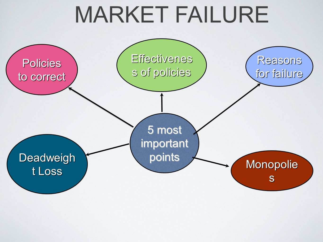 5 most important points Reasons for failure Policies to correct Monopolie s Deadweigh t Loss Effectivenes s of policies MARKET FAILURE