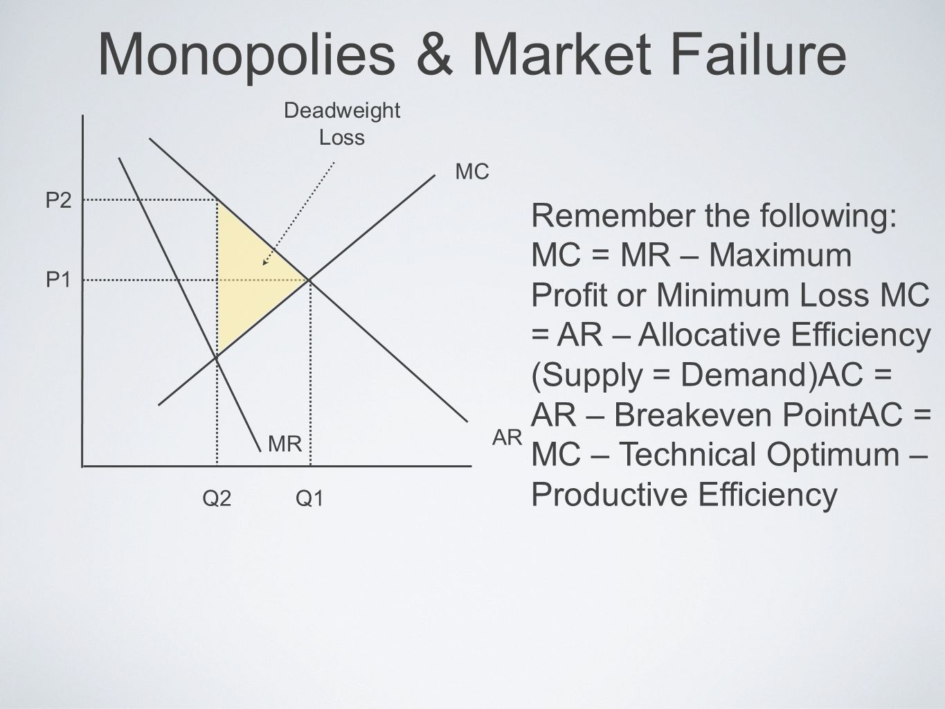 Monopolies & Market Failure P2 P1 Q2Q1 AR MR MC Remember the following: MC = MR – Maximum Profit or Minimum Loss MC = AR – Allocative Efficiency (Supp
