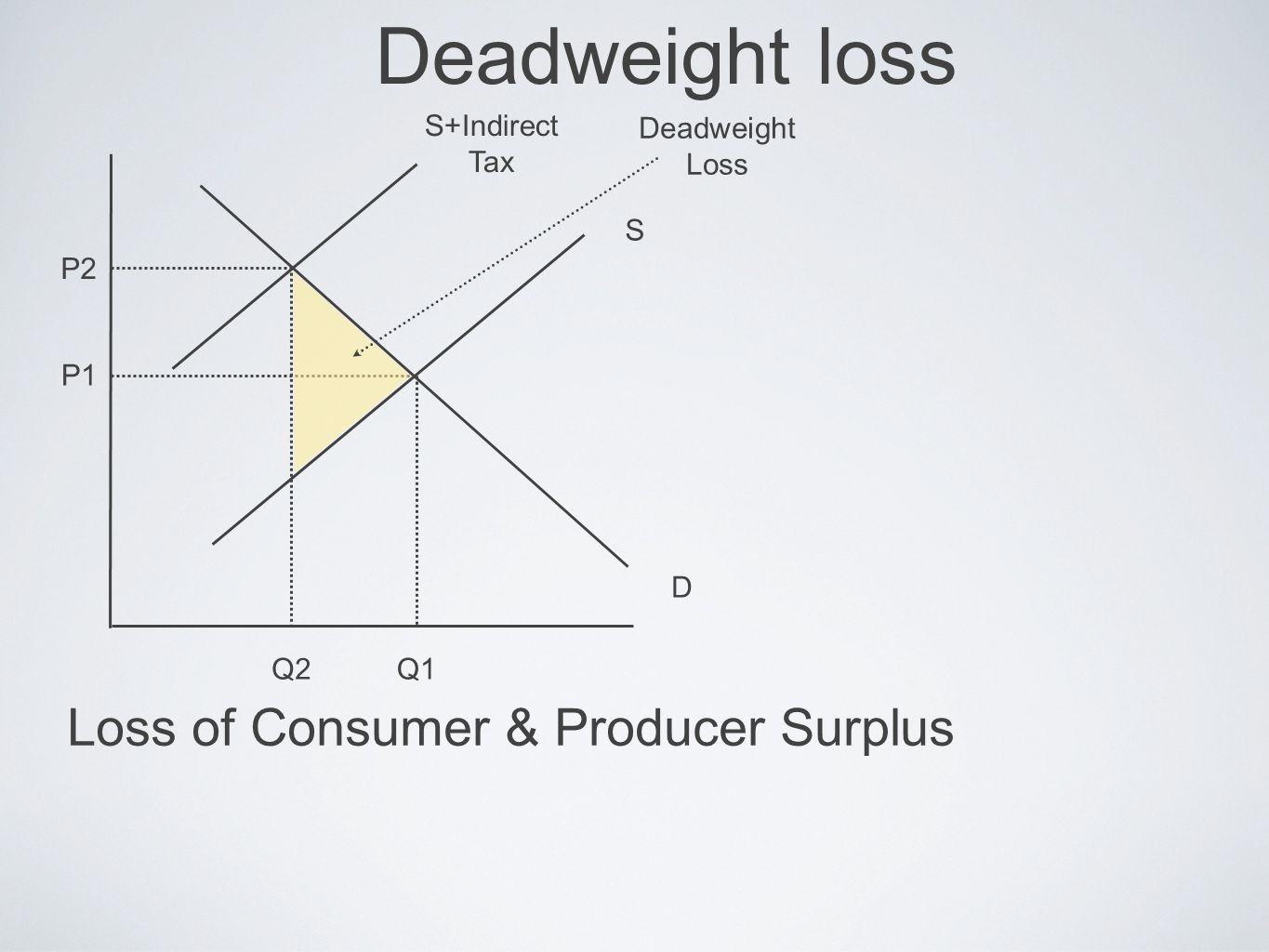 Deadweight loss Loss of Consumer & Producer Surplus P2 P1 Q2Q1 D S Deadweight Loss S+Indirect Tax